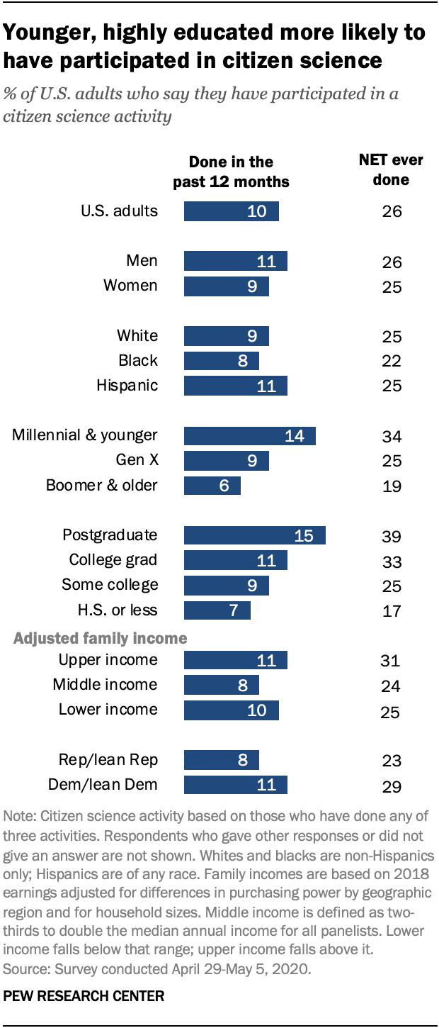 Younger, highly educated more likely to have participated in citizen science