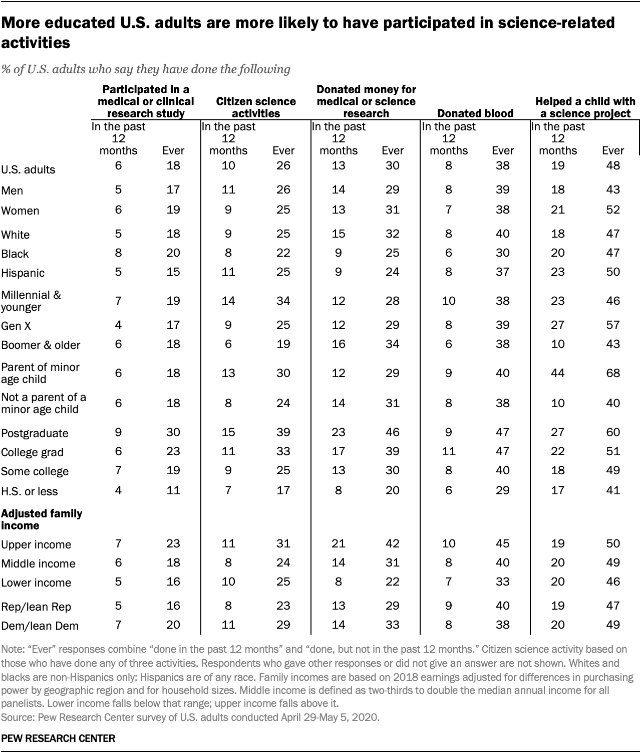 More educated U.S. adults are more likely to have participated in science-related activities
