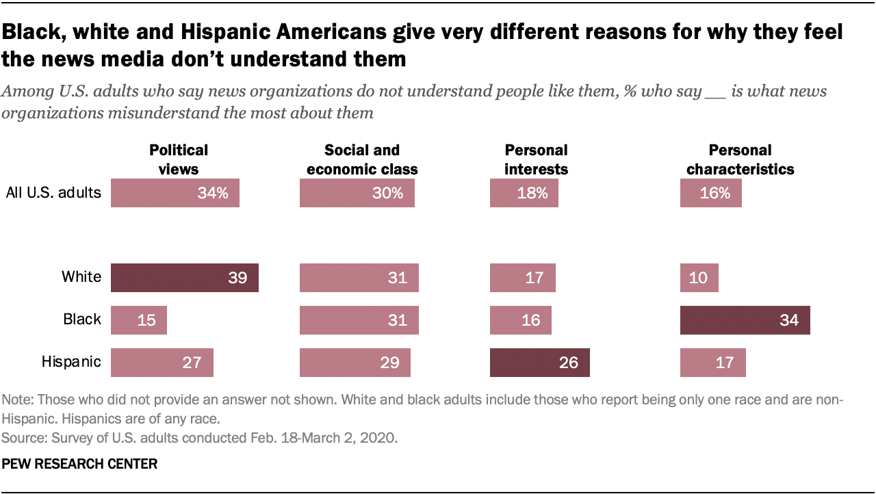 Black, white and Hispanic Americans give very different reasons for why they feel the news media don't understand them