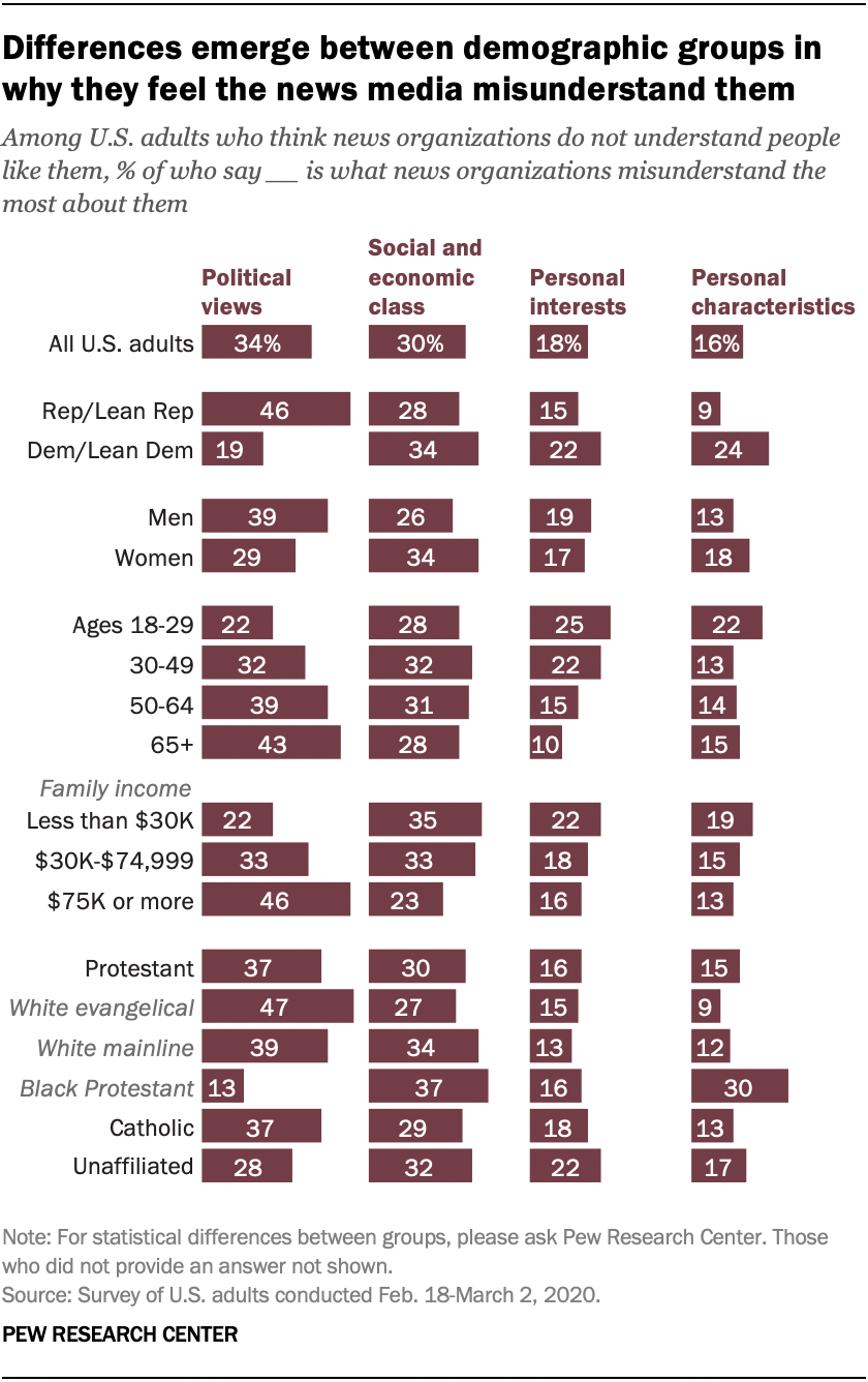 Differences emerge between demographic groups in why they feel the news media misunderstand them