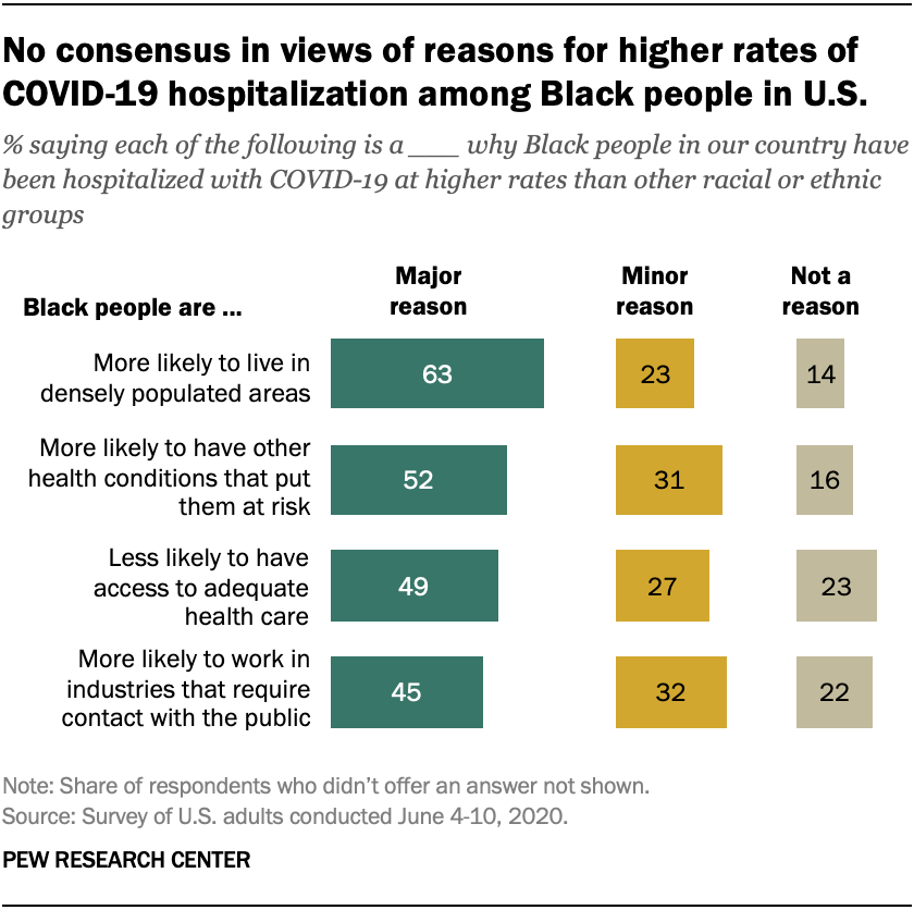 No consensus in views of reasons for higher rates of COVID-19 hospitalization among Black people in U.S.