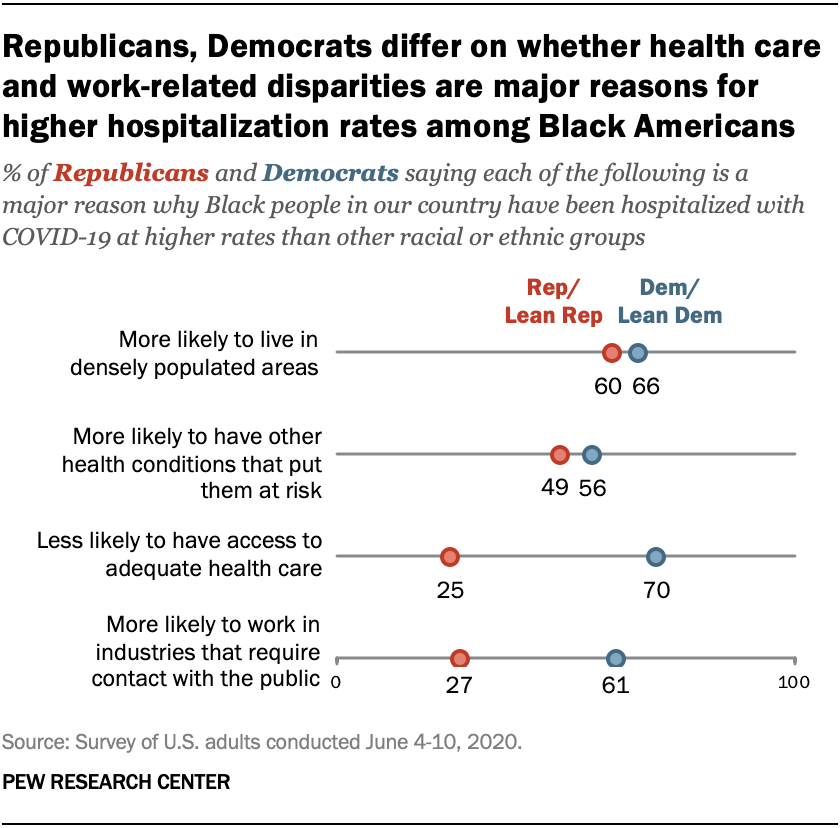 Republicans, Democrats differ on whether health care and work-related disparities are major reasons for higher hospitalization rates among Black Americans