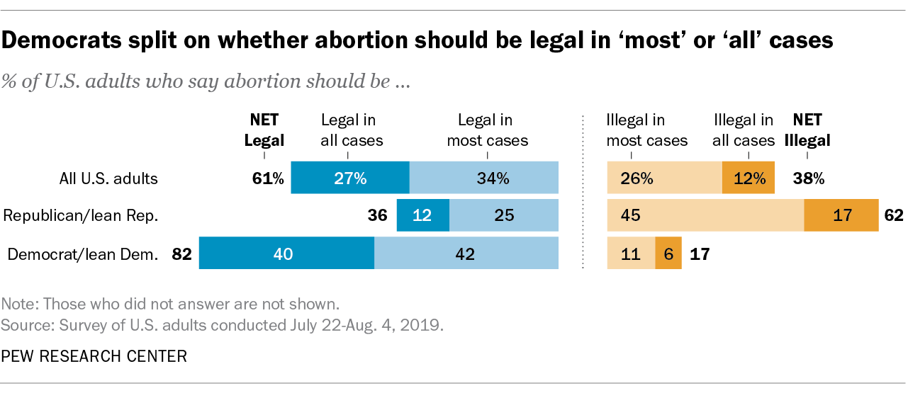 Democrats split on whether abortion should be legal in 'most' or 'all' cases
