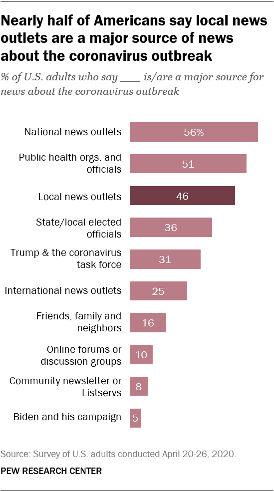 Nearly half of Americans say local news outlets are a major source of news about the coronavirus outbreak