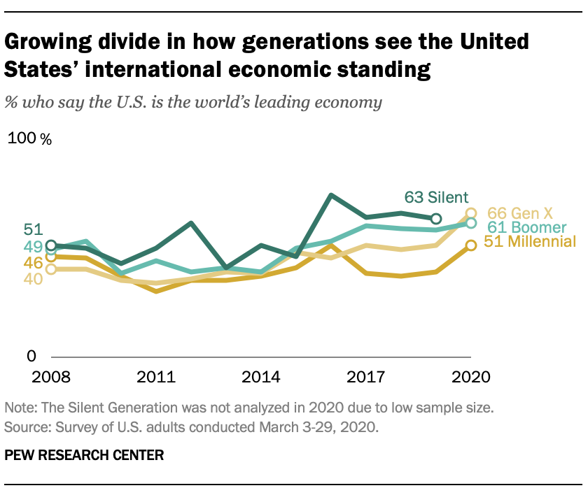Growing divide in how generations see the United States' international economic standing