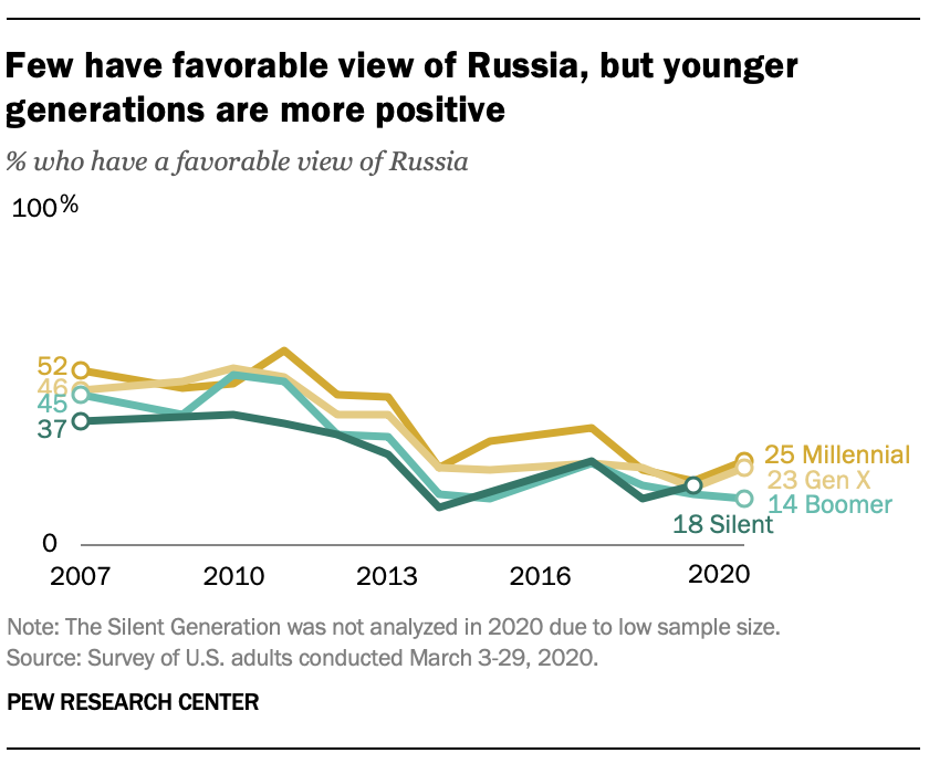 Few have favorable view of Russia, but younger generations are more positive