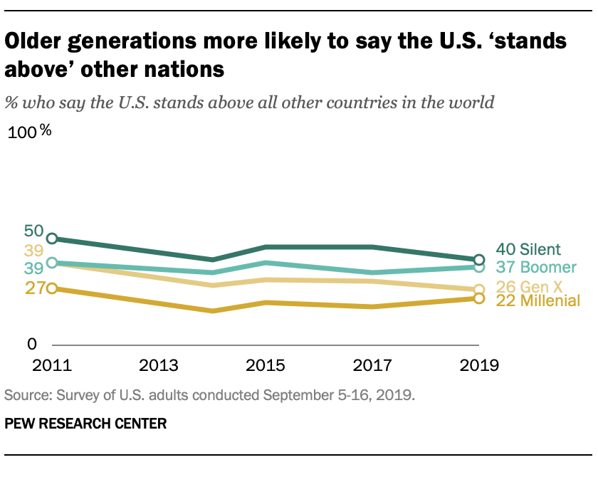 Older generations more likely to say the U.S. 'stands above' other nations