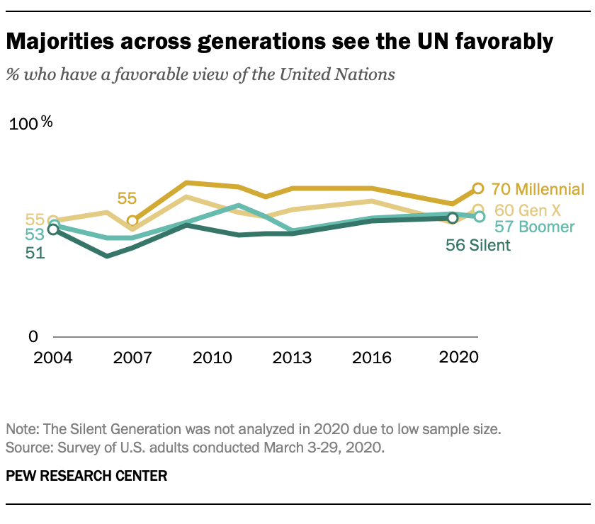 Majorities across generations see the UN favorably
