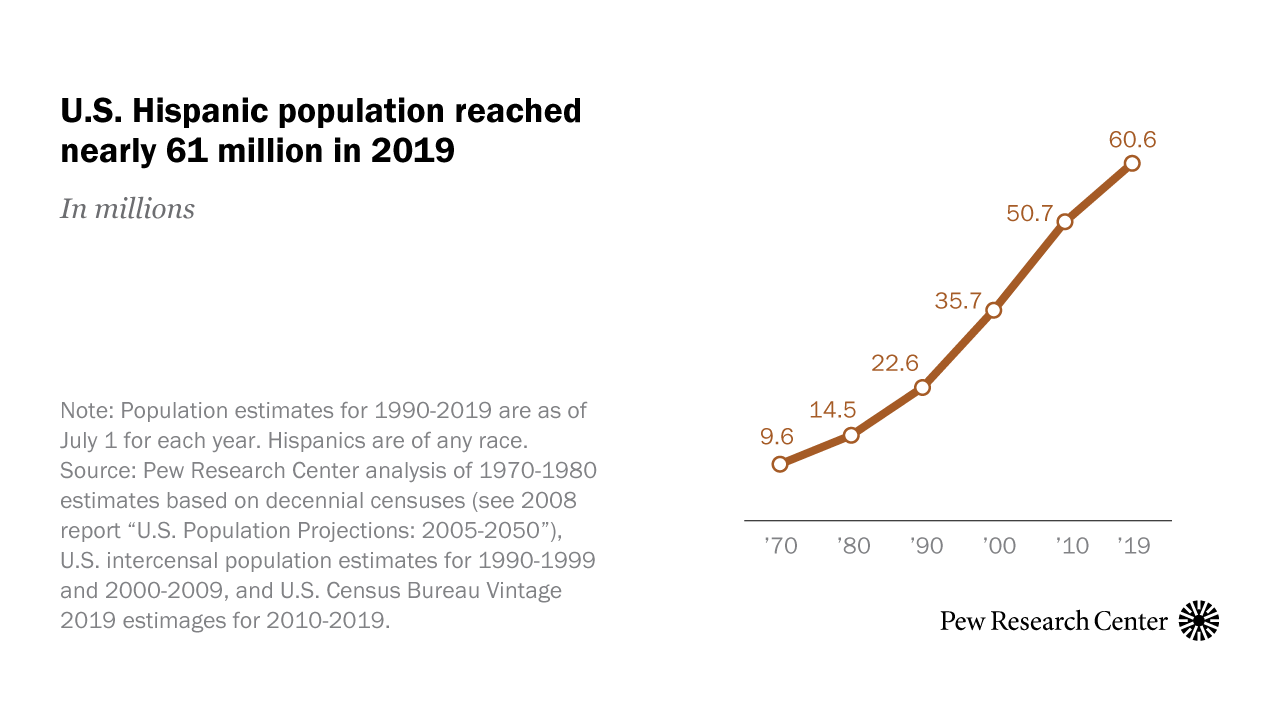 US Hispanic population reached new high in 2019, but growth slowed | Pew  Research Center