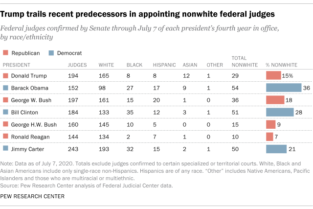 Trump trails recent predecessors in appointing nonwhite federal judges