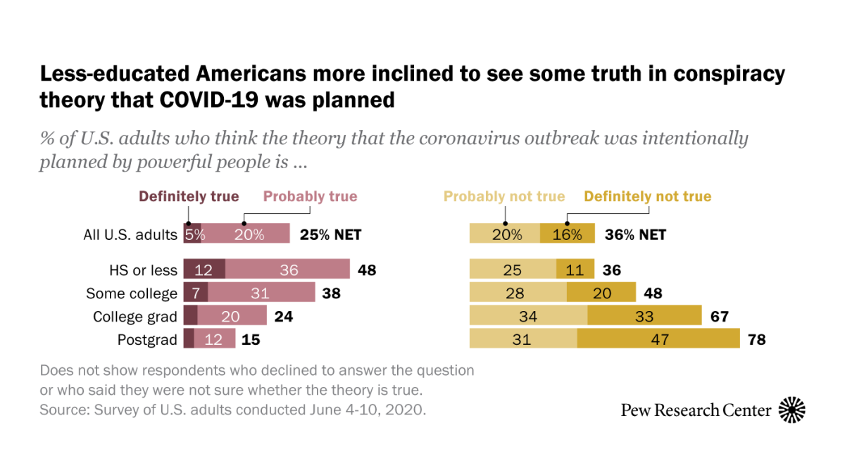 A look at the Americans who believe there is some truth to the conspiracy theory that COVID-19 was planned