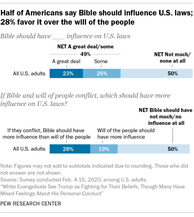 Half of Americans say Bible should influence U.S. laws; 28% favor it over the will of the people