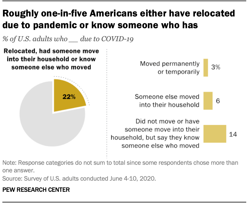 Roughly one-in-five Americans either have relocated due to pandemic or know someone who has