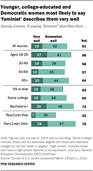 Younger, college-educated and Democratic women most likely to say 'feminist' describes them very well