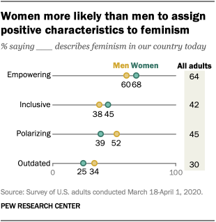 Women more likely than men to assign positive characteristics to feminism