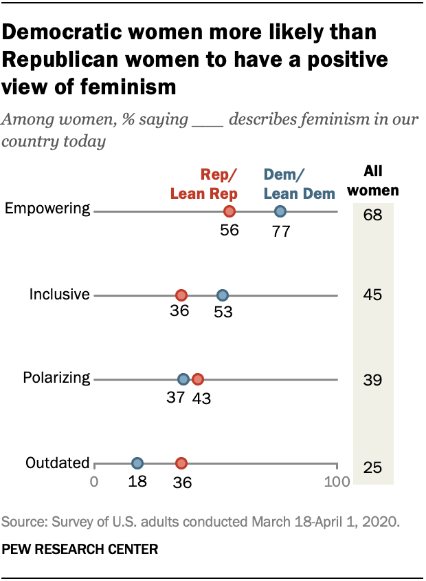 Democratic women more likely than Republican women to have a positive view of feminism