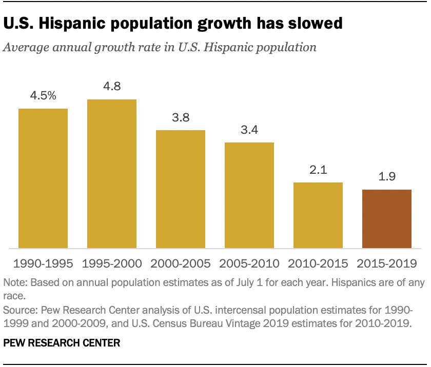 U.S. Hispanic population growth has slowed