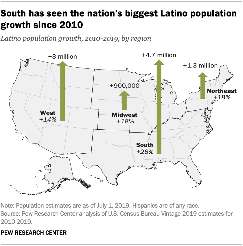 South has seen the nation's biggest Latino population growth since 2010