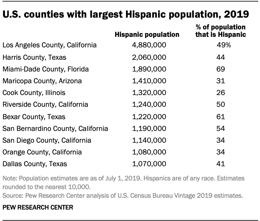 U.S. counties with largest Hispanic population, 2019