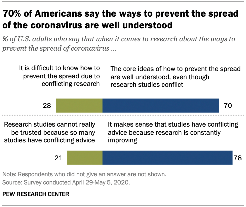 70% of Americans say the ways to prevent the spread of the coronavirus are well understood