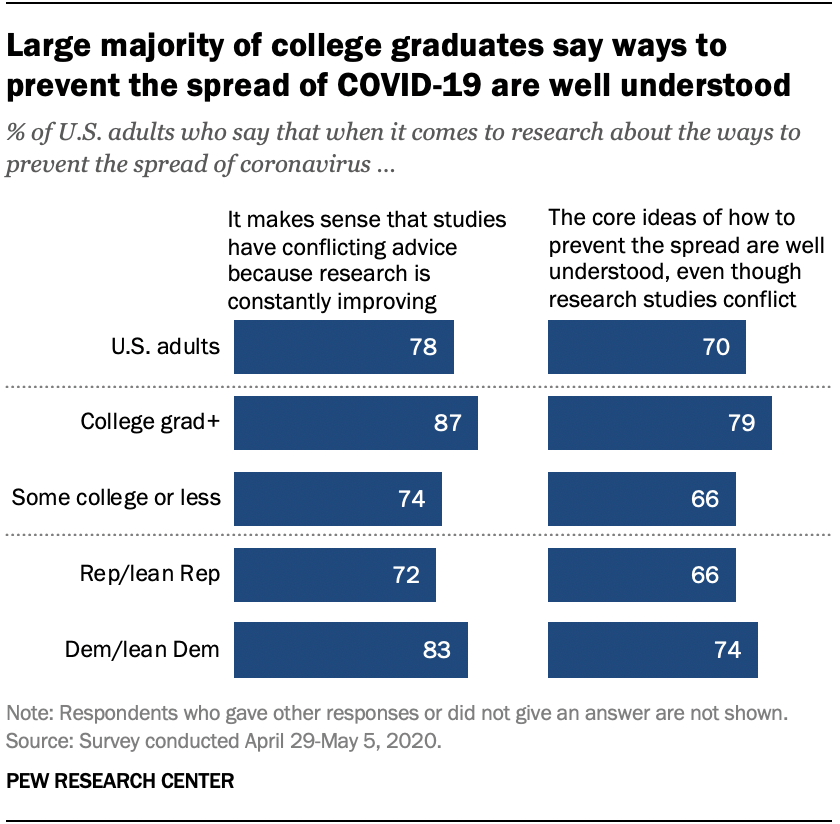 Large majority of college graduates say ways to prevent the spread of COVID-19 are well understood