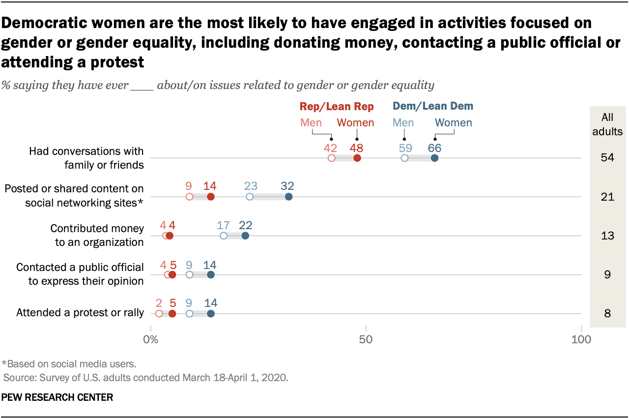 Democratic women are the most likely to have engaged in activities focused on gender or gender equality, including donating money, contacting a public official or attending a protest
