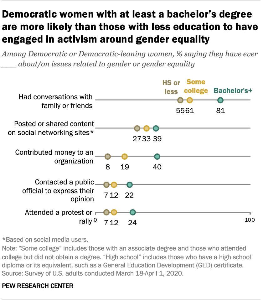 Democratic women with at least a bachelor's degree are more likely than those with less education to have engaged in activism around gender equality