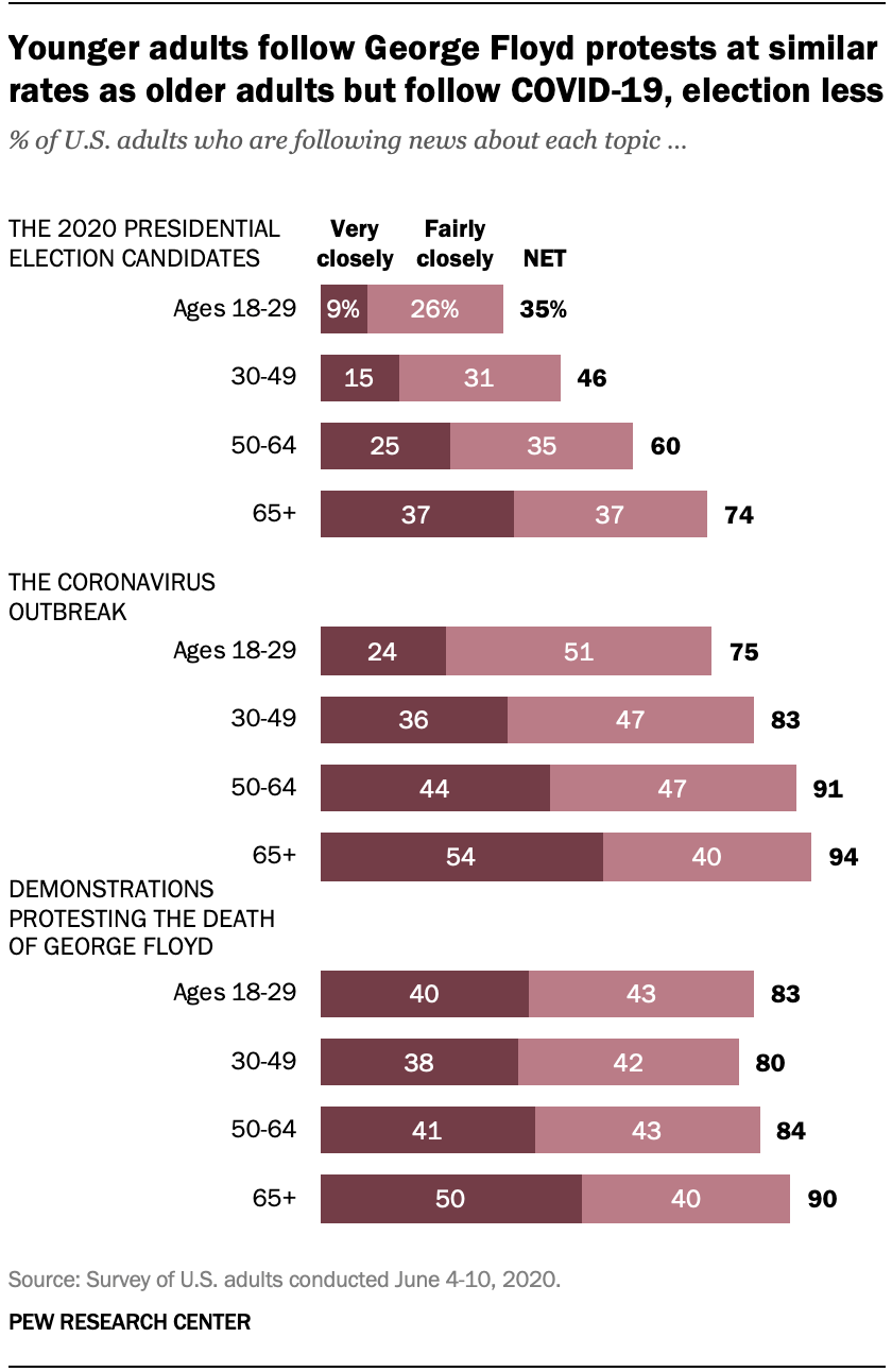 Younger adults follow George Floyd protests at similar rates as older adults but follow COVID-19, election less