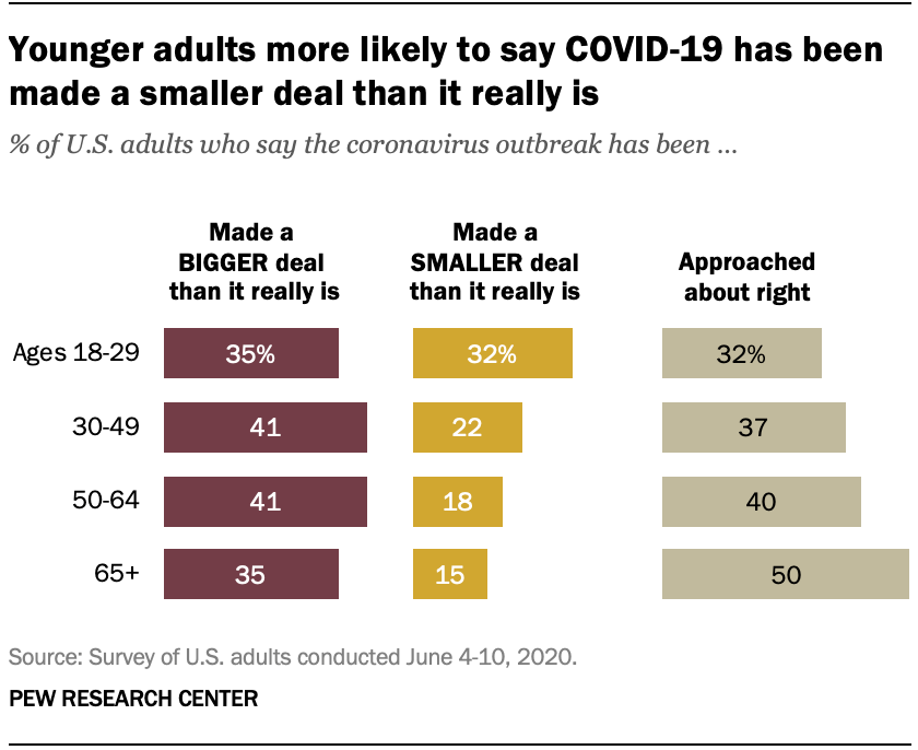 Younger adults more likely to say COVID-19 has been made a smaller deal than it really is