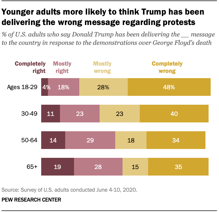 Younger adults more likely to think Trump has been delivering the wrong message regarding protests
