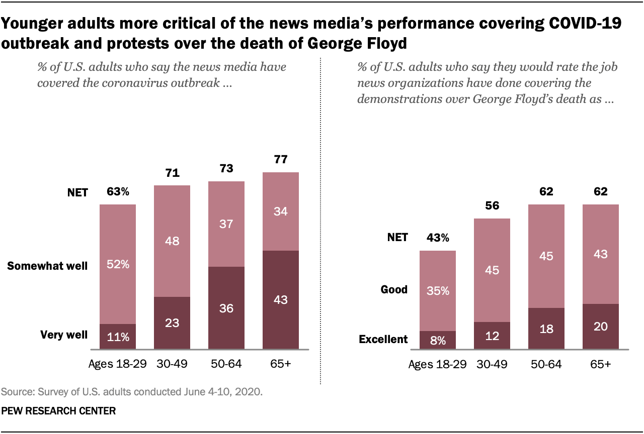 Younger adults more critical of the news media's performance covering COVID-19 outbreak and protests over the death of George Floyd