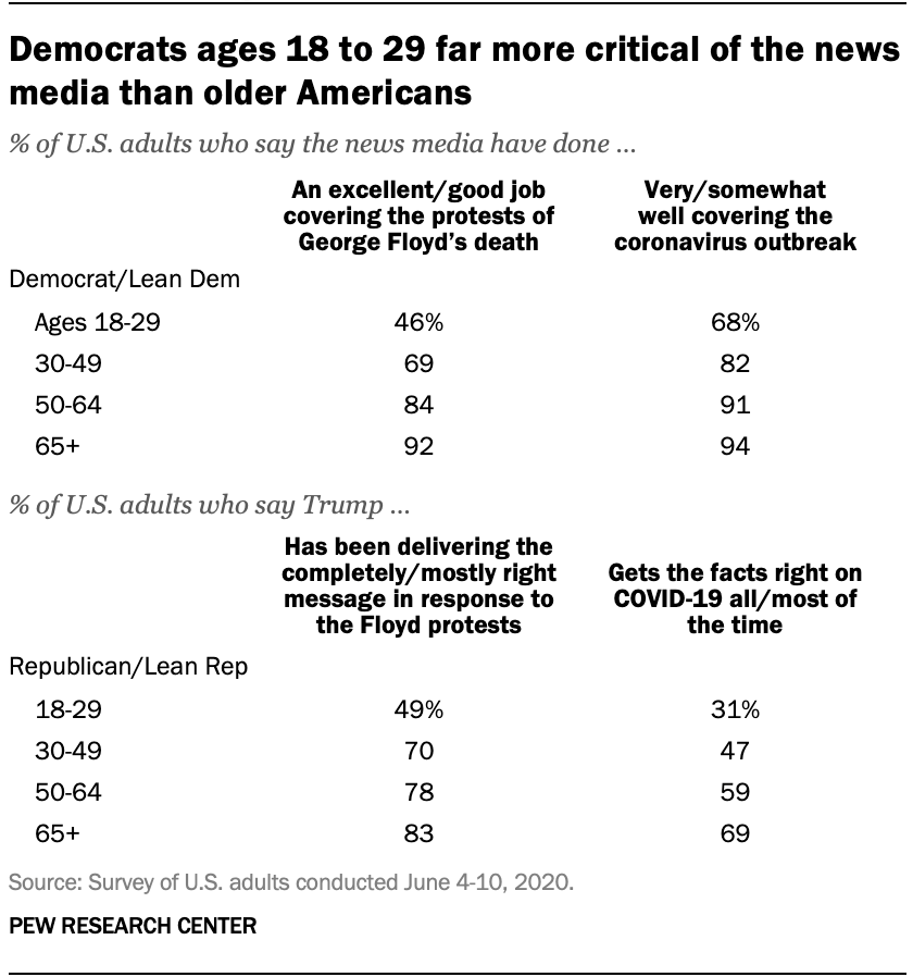 Democrats ages 18 to 29 far more critical of the news media than older Americans
