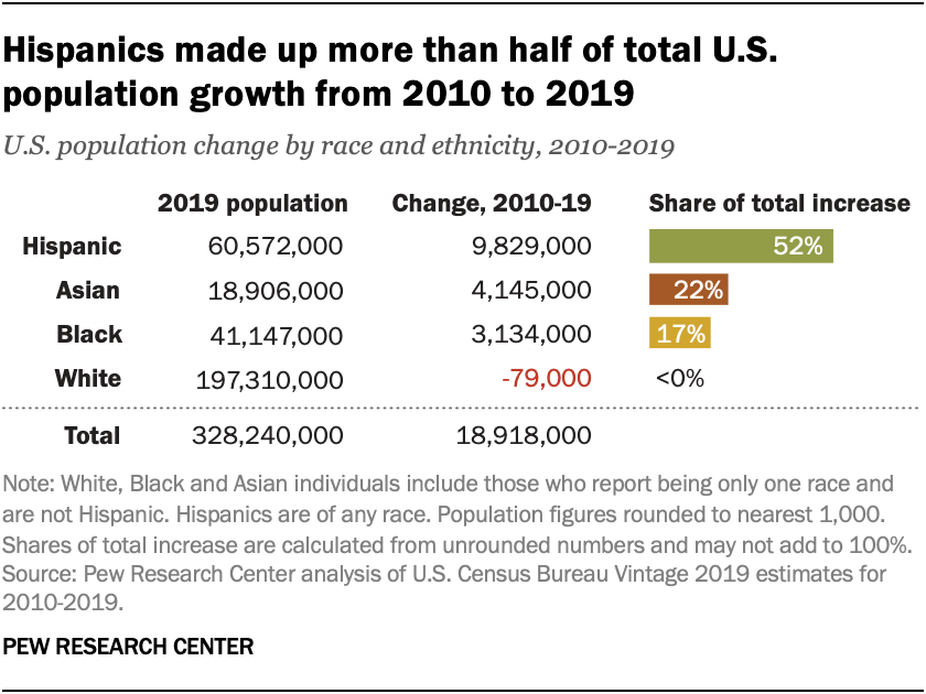 Hispanics made up more than half of total U.S. population growth from 2010 to 2019