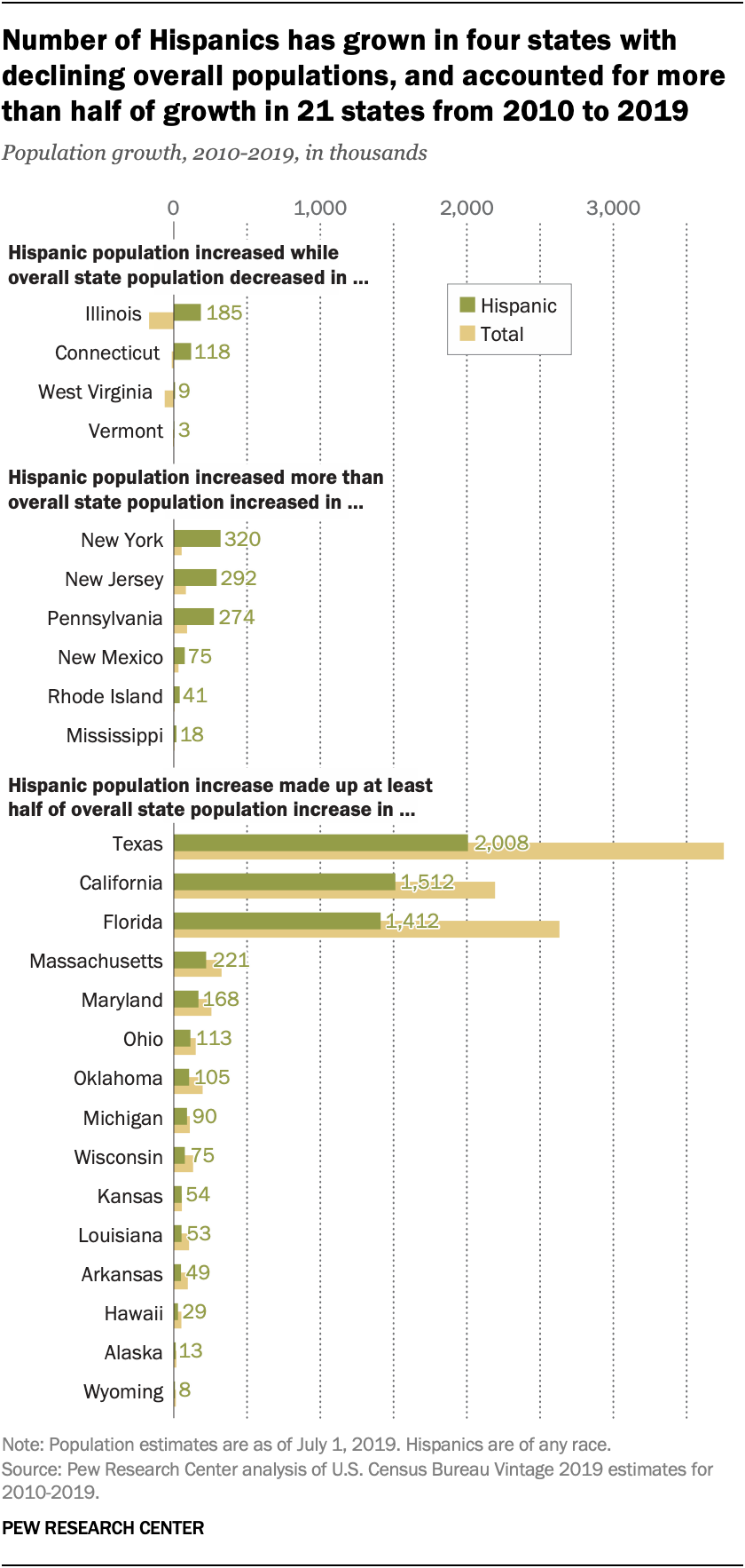 Number of Hispanics has grown in four states with declining overall populations, and accounted for more than half of growth in 21 states from 2010 to 2019