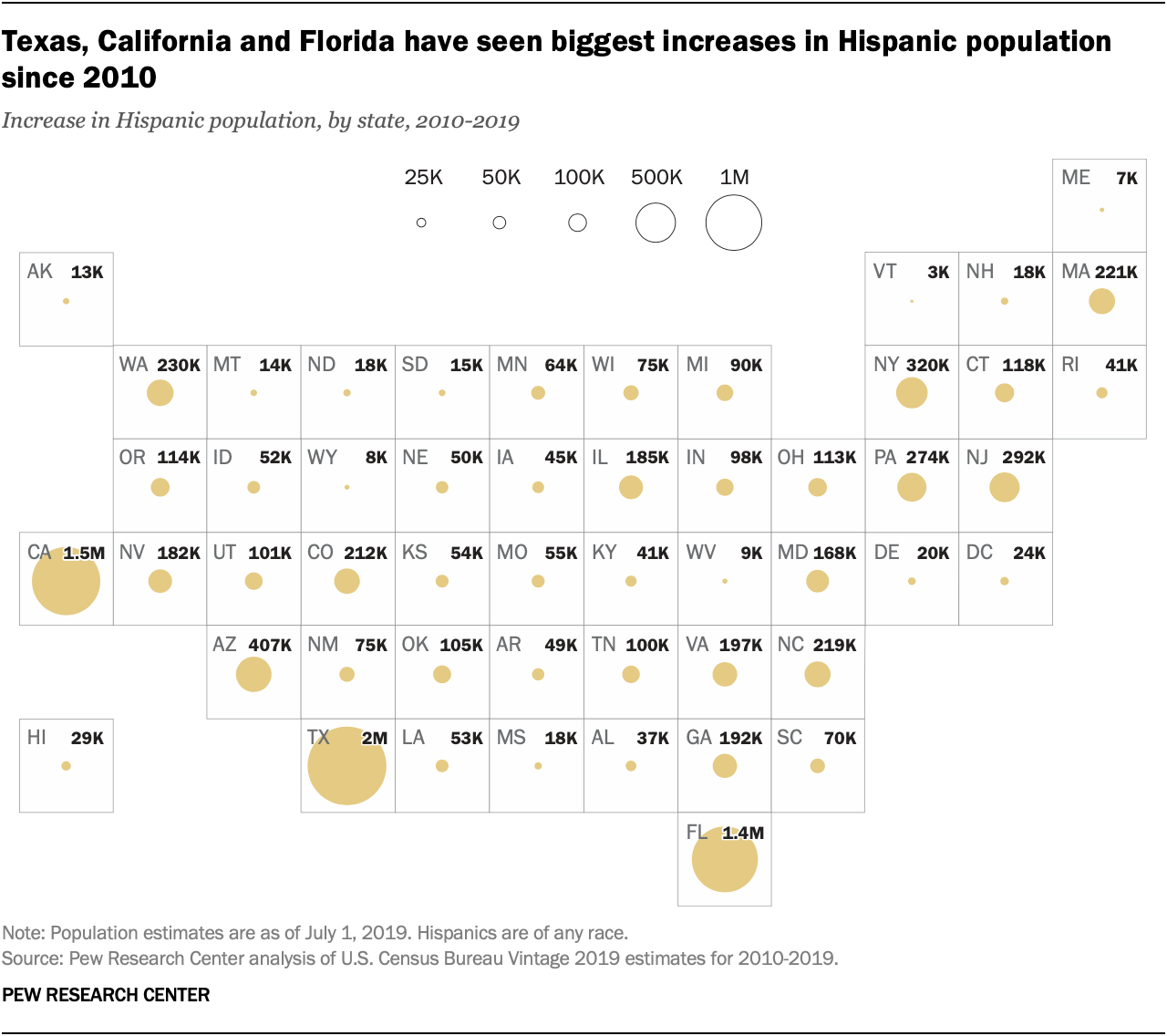 Texas, California and Florida have seen biggest increases in Hispanic population since 2010