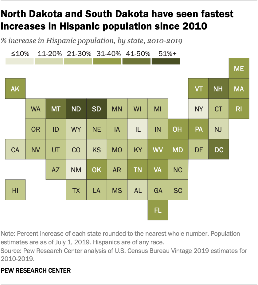 North Dakota and South Dakota have seen fastest increases in Hispanic population since 2010