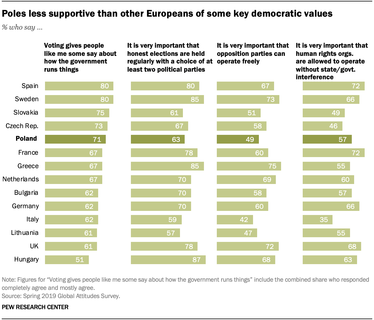 Poles less supportive than other Europeans of some key democratic values
