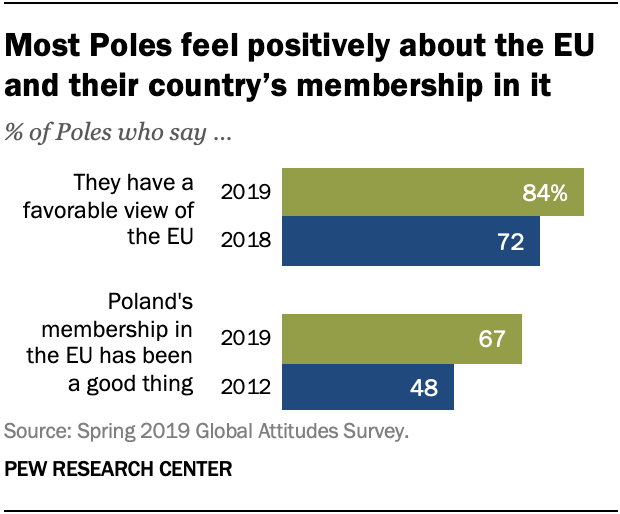Most Poles feel positively about the EU and their country's membership in it