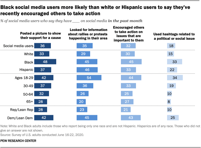 Black social media users more likely than white or Hispanic users to say they've recently encouraged others to take action