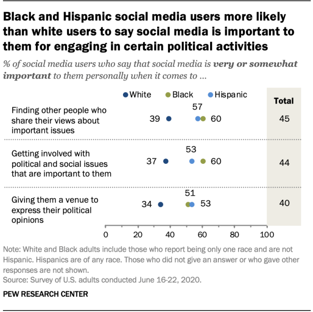 Black and Hispanic social media users more likely than white users to say social media is important to them for engaging in certain political activities
