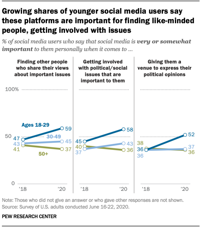 Growing shares of younger social media users say these platforms are important for finding like-minded people, getting involved with issues