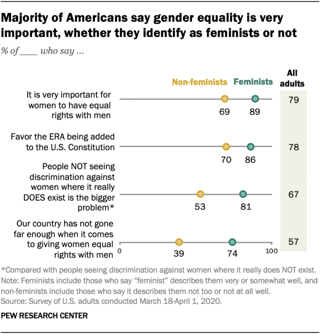 Majority of Americans say gender equality is very important, whether they identify as feminists or not