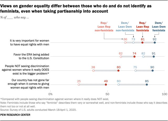 Views on gender equality differ between those who do and do not identify as feminists, even when taking partisanship into account