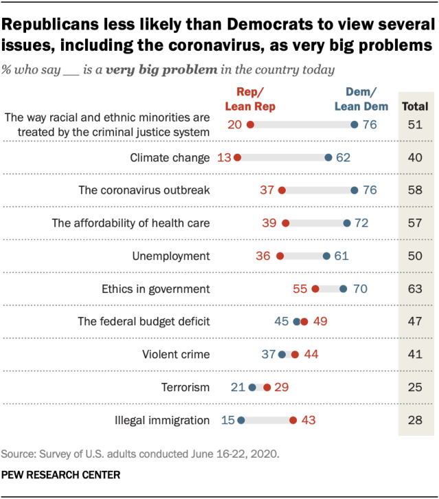 Republicans less likely than Democrats to view several issues, including the coronavirus, as very big problems