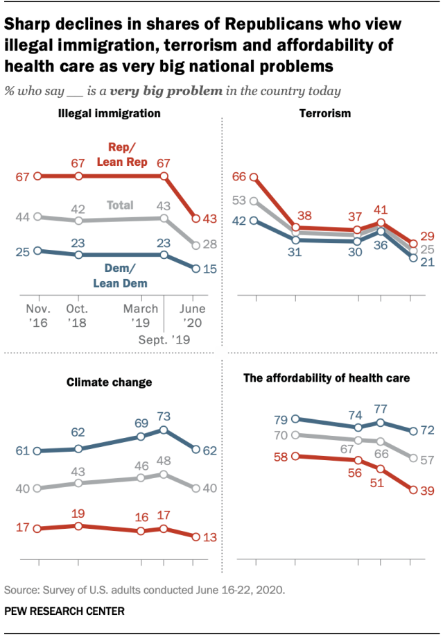 Sharp declines in shares of Republicans who view illegal immigration, terrorism and affordability of health care as very big national problems