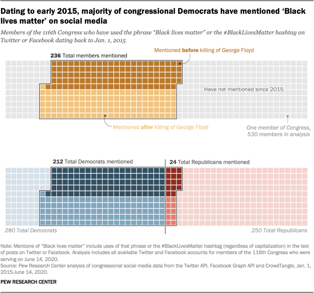 Dating to early 2015, majority of congressional Democrats have mentioned 'Black lives matter' on social media