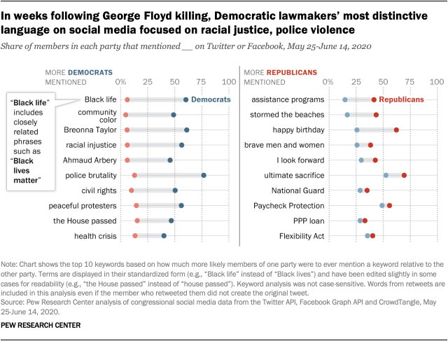 In weeks following George Floyd killing, Democratic lawmakers' most distinctive language on social media focused on racial justice, police violence