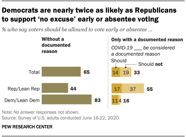 Democrats are nearly twice as likely as Republicans to support 'no excuse' early or absentee voting