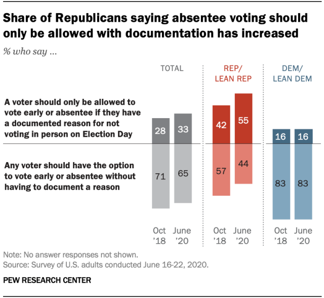 Share of Republicans saying absentee voting should only be allowed with documentation has increased