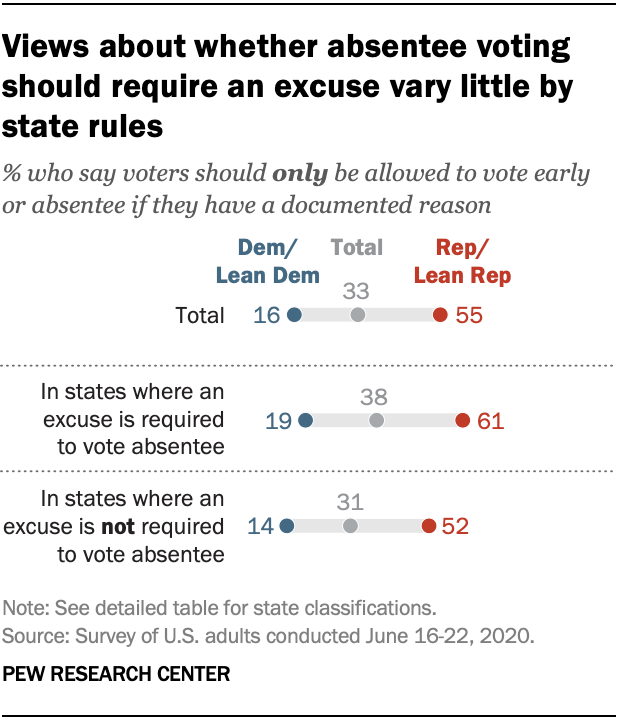 Views about whether absentee voting should require an excuse vary little by state rules